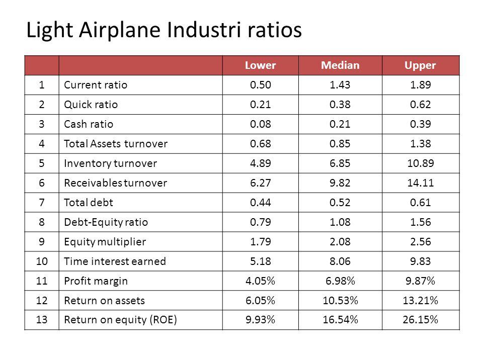 Light Airplane Industri ratios LowerMedianUpper 1Current ratio0.501.431.89 2Quick ratio0.210.380.62 3Cash ratio0.080.210.39 4Total Assets turnover0.68