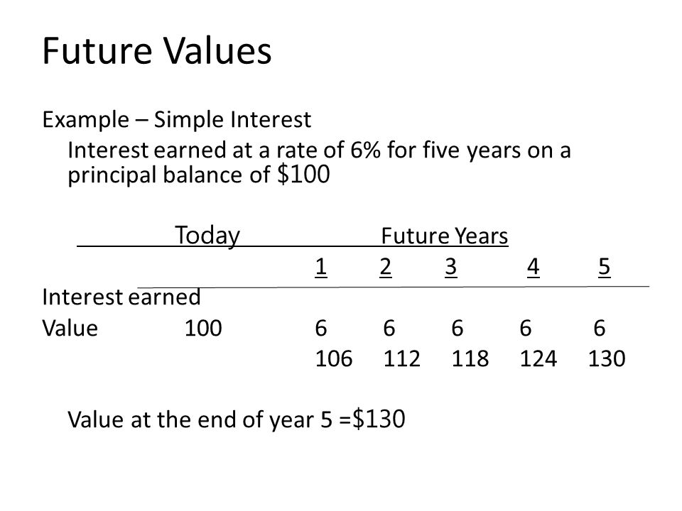 Future Values Example – Simple Interest Interest earned at a rate of 6% for five years on a principal balance of $100 Today Future Years 1 2 3 4 5 Interest earned Value 100 66 6 6 6 106 112 118 124 130 Value at the end of year 5 = $130