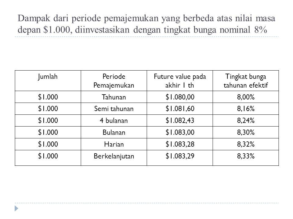 Dampak dari periode pemajemukan yang berbeda atas nilai masa depan $1.000, diinvestasikan dengan tingkat bunga nominal 8% JumlahPeriode Pemajemukan Future value pada akhir 1 th Tingkat bunga tahunan efektif $ 1.000 Tahunan $ 1.080,00 8,00% $ 1.000 Semi tahunan $ 1.081,60 8,16% $ 1.000 4 bulanan $ 1.082,43 8,24% $ 1.000 Bulanan $ 1.083,00 8,30% $ 1.000 Harian $ 1.083,28 8,32% $ 1.000 Berkelanjutan $ 1.083,29 8,33%