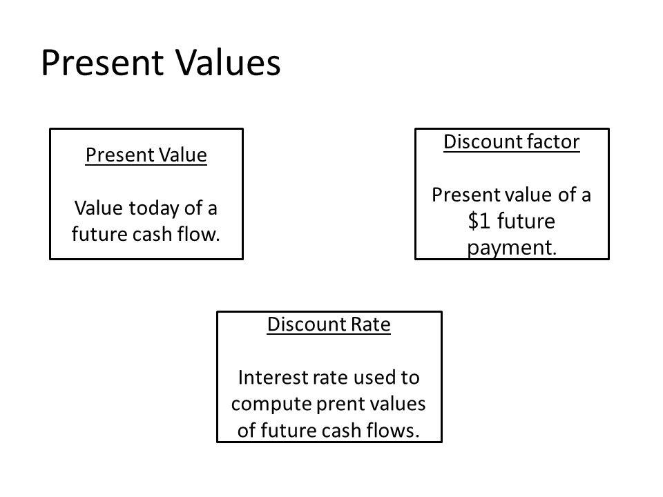 Present Values Present Value Value today of a future cash flow. Discount factor Present value of a $1 future payment. Discount Rate Interest rate used