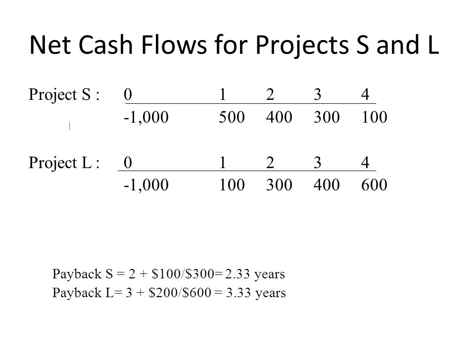 Net Cash Flows for Projects S and L Project S : 01234 -1,000500400300100 Project L : 01234 -1,000100300400600 Payback S = 2 + $100/$300= 2.33 years Payback L= 3 + $200/$600 = 3.33 years