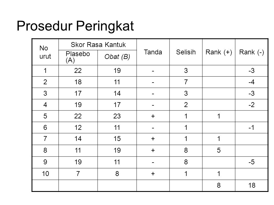 Prosedur Peringkat No urut Skor Rasa Kantuk TandaSelisihRank (+)Rank (-) Plasebo (A) Obat (B) 12219-3-3 21811-7-4 31714-3-3 41917-2-2 52223+11 61211-1