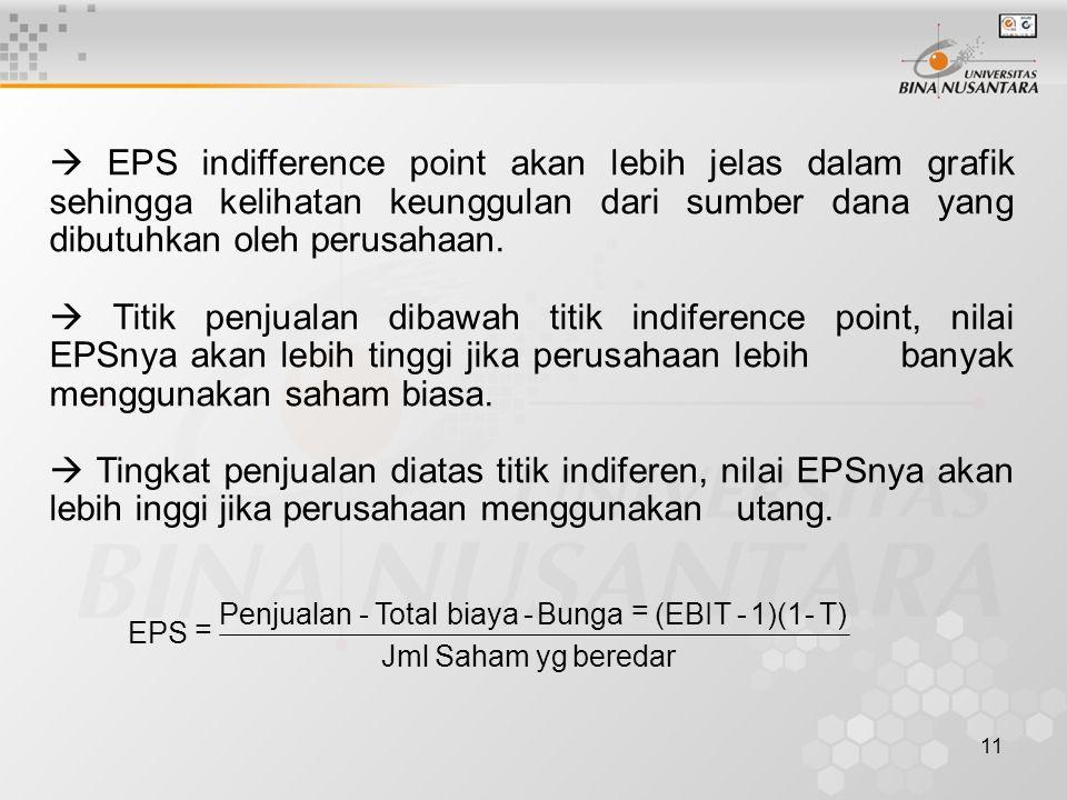 11  EPS indifference point akan lebih jelas dalam grafik sehingga kelihatan keunggulan dari sumber dana yang dibutuhkan oleh perusahaan.  Titik penj