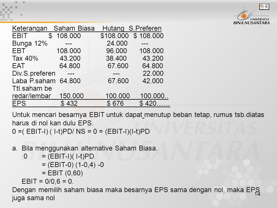 14 Keterangan Saham Biasa Hutang S.Preferen EBIT $ 108.000 $108.000 $ 108.000 Bunga 12% --- 24.000 --- EBT 108.000 96.000 108.000 Tax 40% 43.200 38.40