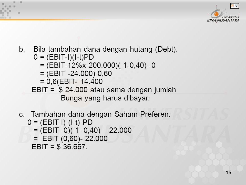 15 b. Bila tambahan dana dengan hutang (Debt). 0 = (EBIT-I)(I-t)PD = (EBIT-12%x 200.000)( 1-0,40)- 0 = (EBIT -24.000) 0,60 = 0,6(EBIT- 14.400 EBIT = $