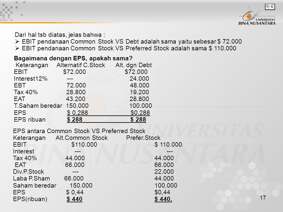 17 Dari hal tsb diatas, jelas bahwa :  EBIT pendanaan Common Stock VS Debt adalah sama yaitu sebesar $ 72.000  EBIT pendanaan Common Stock VS Prefer