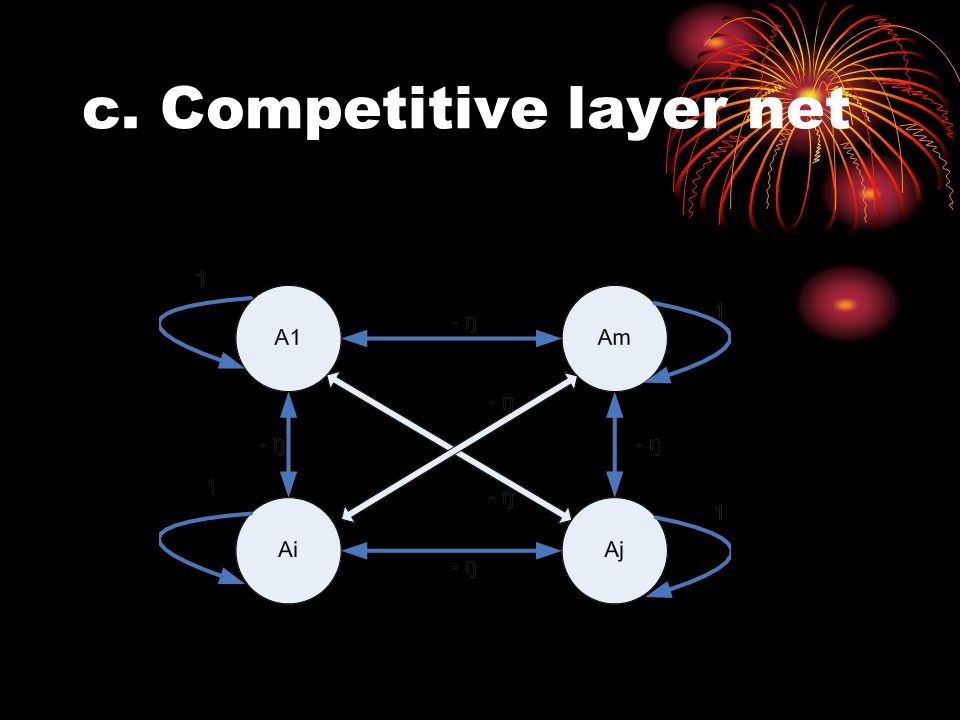 c. Competitive layer net