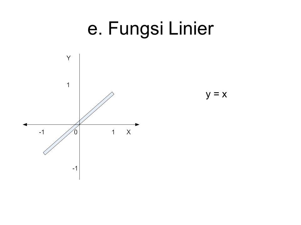 e. Fungsi Linier y = x