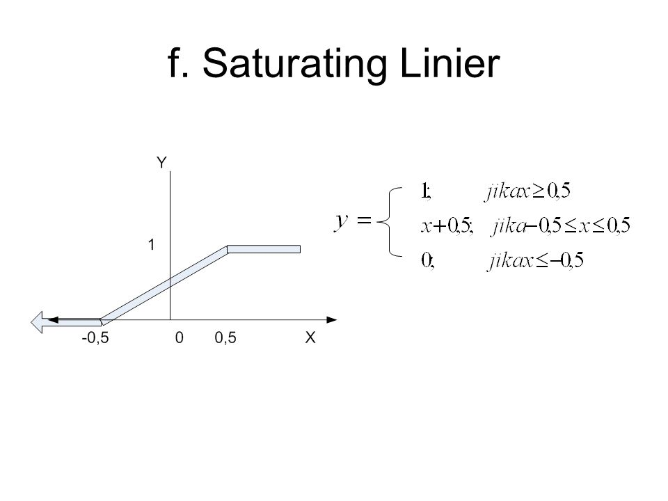 f. Saturating Linier