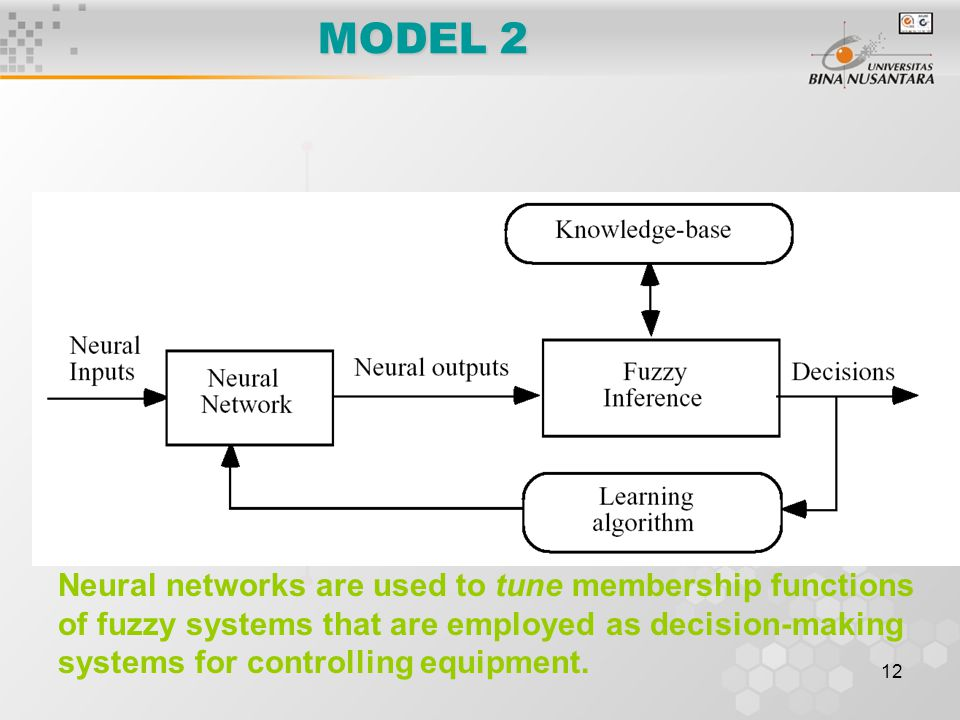 12 MODEL 2 Neural networks are used to tune membership functions of fuzzy systems that are employed as decision-making systems for controlling equipme