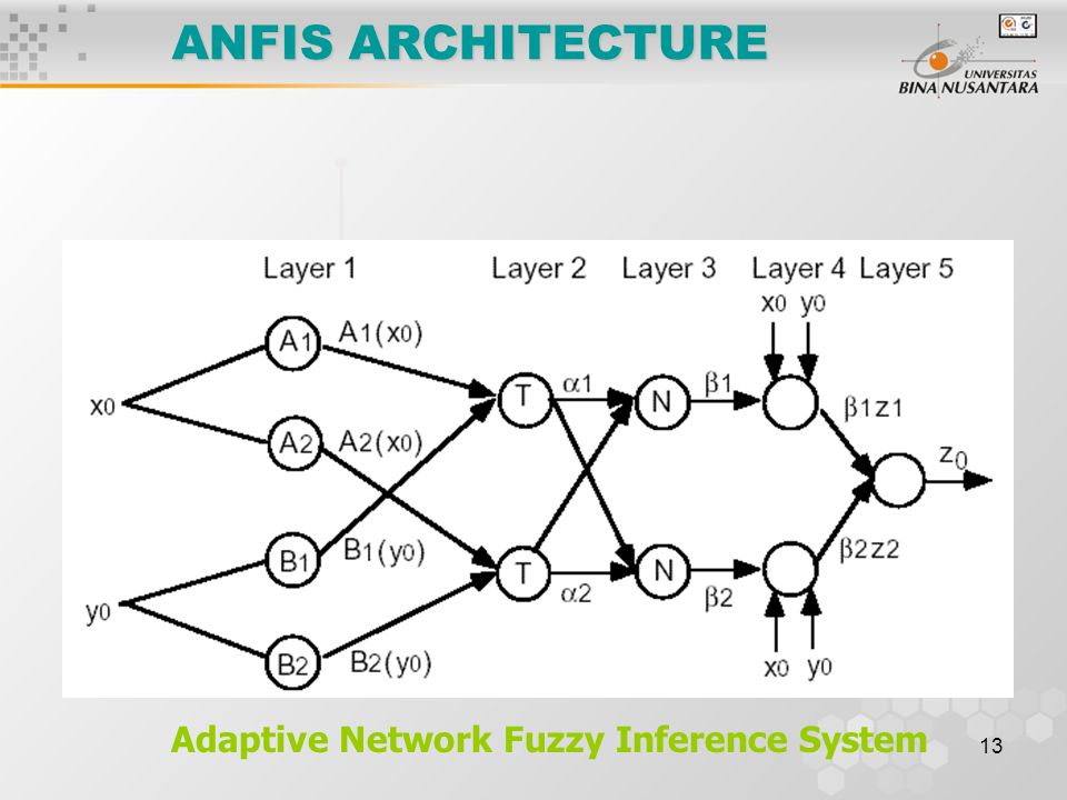 13 ANFIS ARCHITECTURE Adaptive Network Fuzzy Inference System