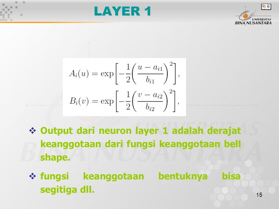 15 LAYER 1  Output dari neuron layer 1 adalah derajat keanggotaan dari fungsi keanggotaan bell shape.