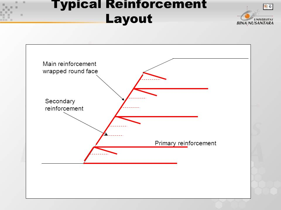 Typical Reinforcement Layout  Primary reinforcement Secondary reinforcement Main reinforcement wrapped round face