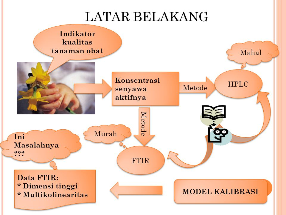 oleh: Aniq Atiqi Rohmawati Departemen Statistika Fakultas Sains dan Teknologi Universitas Airlangga 2011 Edited by Anwar