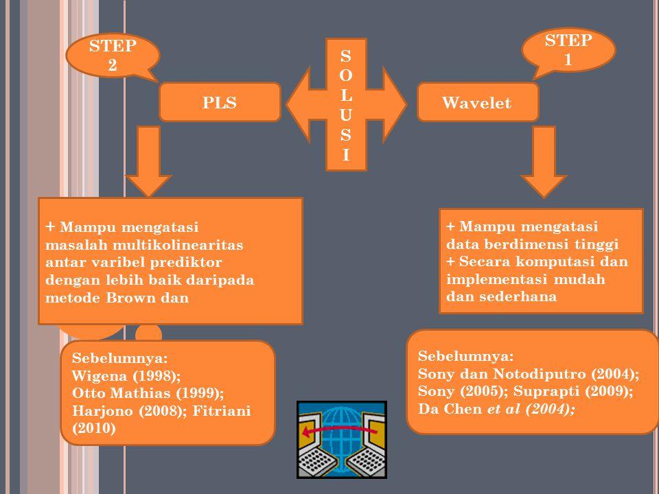 Indikator kualitas tanaman obat Indikator kualitas tanaman obat Metode Konsentrasi senyawa aktifnya Konsentrasi senyawa aktifnya HPLC Mahal Ini Masala