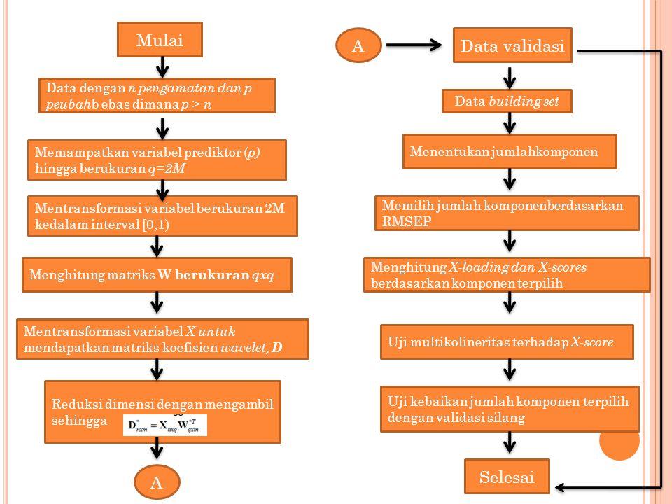 METODE PENELITIAN Data yang digunakan adalah data sekunder dari data penelitian Hibah Pascasarjana tahun 2003- 2005. Variabel prediktornya adalah data