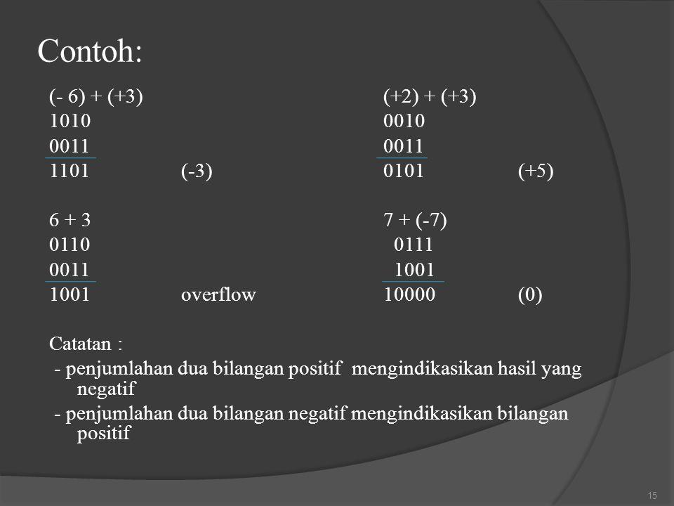 Contoh: (- 6) + (+3)(+2) + (+3) 101000100011 1101(-3)0101(+5) 6 + 37 + (-7) 0110 0111 0011 1001 1001overflow10000(0) Catatan : - penjumlahan dua bilan