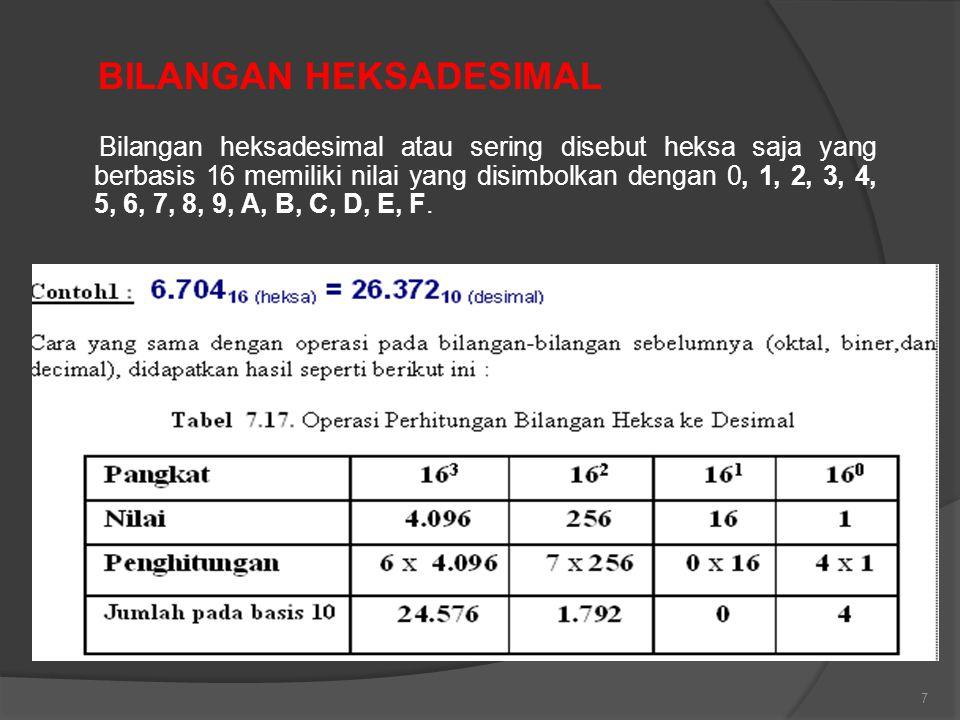 7 Bilangan heksadesimal atau sering disebut heksa saja yang berbasis 16 memiliki nilai yang disimbolkan dengan 0, 1, 2, 3, 4, 5, 6, 7, 8, 9, A, B, C,