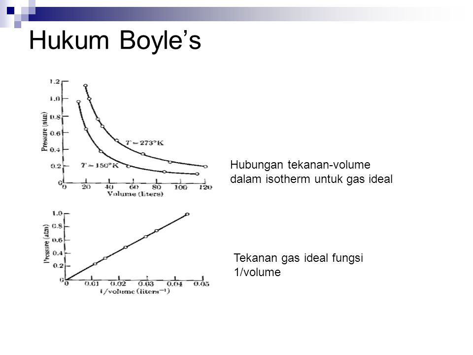 Hukum Boyle's Hubungan tekanan-volume dalam isotherm untuk gas ideal Tekanan gas ideal fungsi 1/volume