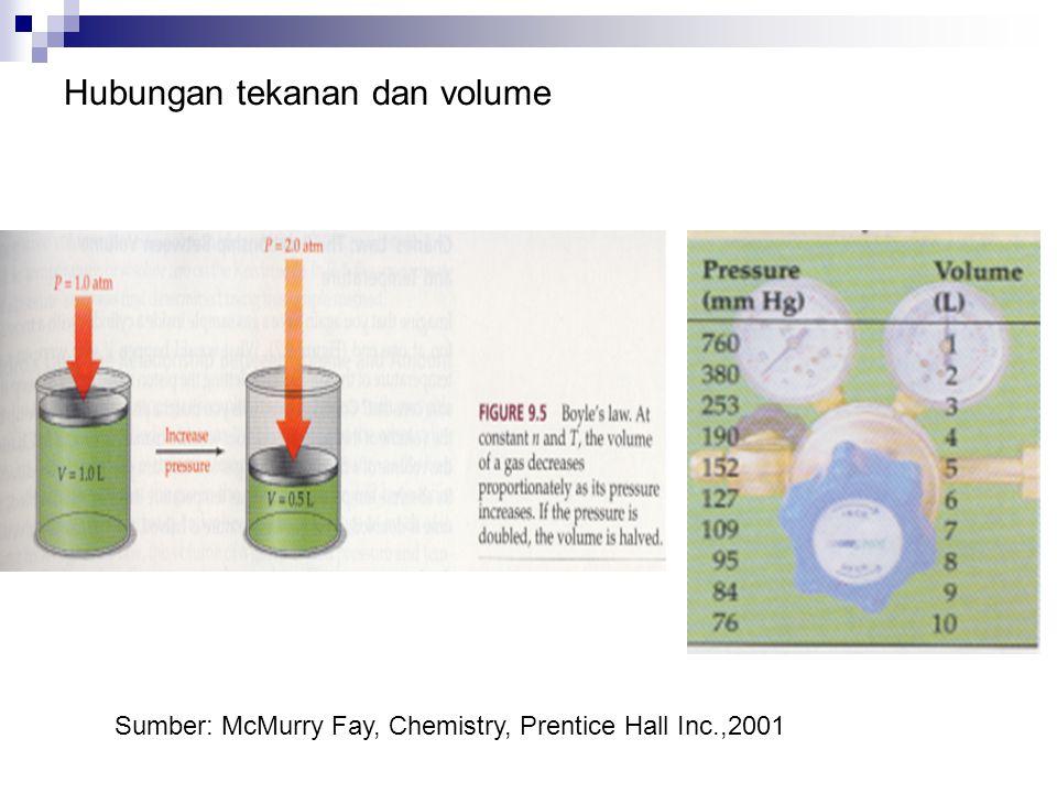 Hubungan tekanan dan volume Sumber: McMurry Fay, Chemistry, Prentice Hall Inc.,2001