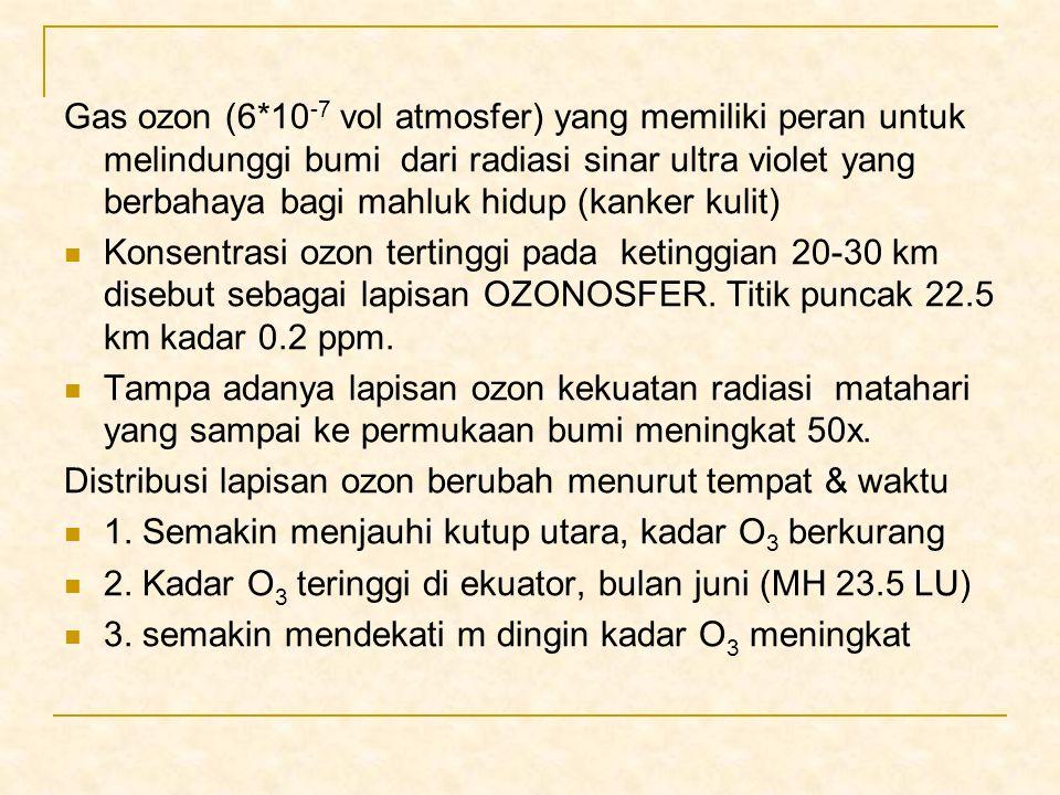 Gas ozon (6*10 -7 vol atmosfer) yang memiliki peran untuk melindunggi bumi dari radiasi sinar ultra violet yang berbahaya bagi mahluk hidup (kanker ku