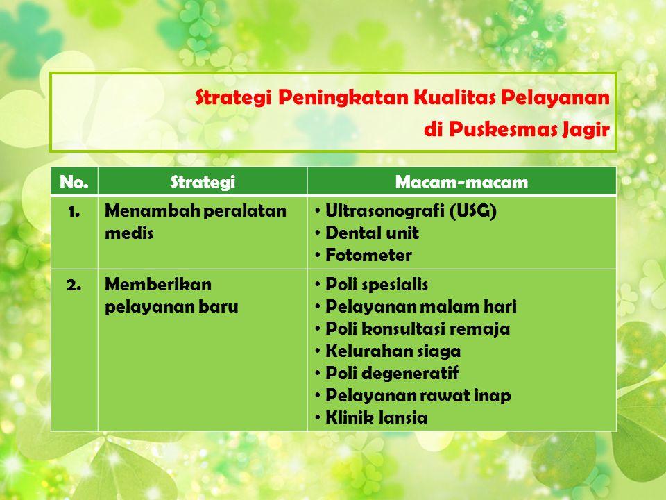 No.StrategiMacam-macam 1.Menambah peralatan medis Ultrasonografi (USG) Dental unit Fotometer 2.Memberikan pelayanan baru Poli spesialis Pelayanan mala