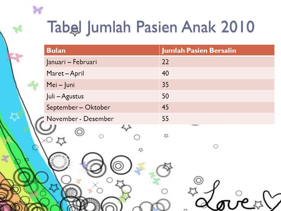 Tabel Jumlah Pasien Bersalin 2010 BulanJumlah Pasien Bersalin Januari - Februari20 Maret - April25 Mei – Juni20 Juli – Agustus25 September - Oktober30