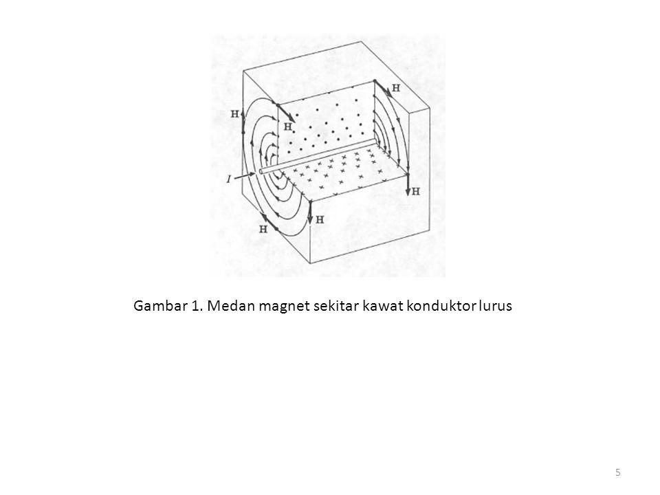 Gambar 2. Eksperimen Induksi Elektromagnetik Faraday 6