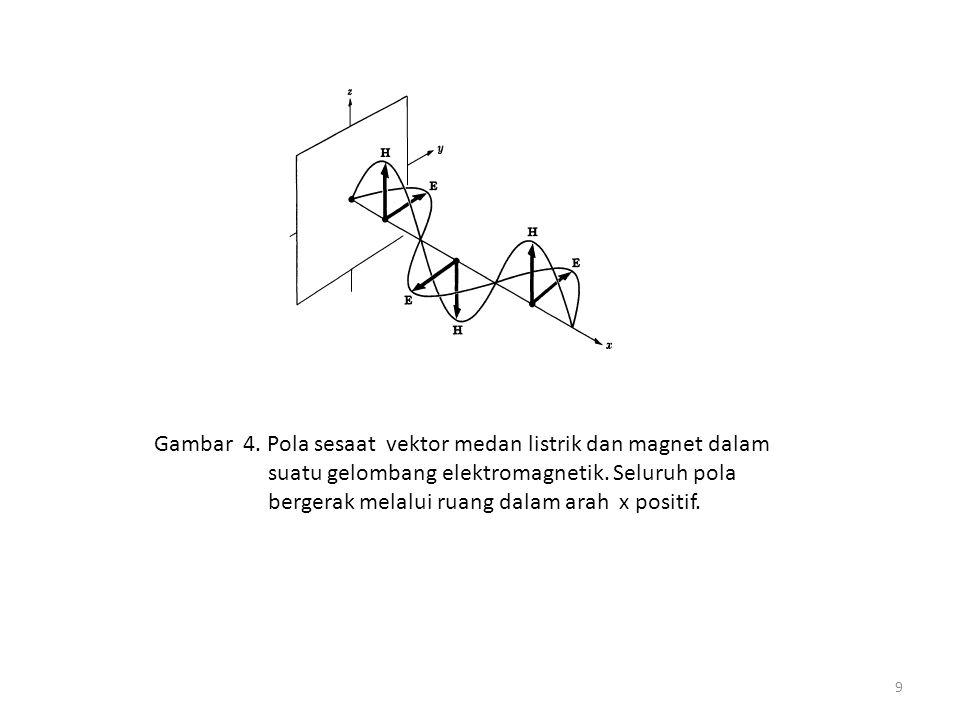 4. Eksperimen Hertz 10