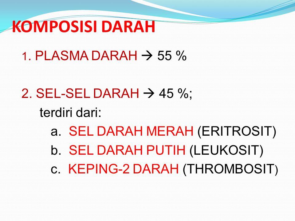KOMPOSISI DARAH 1.PLASMA DARAH  55 % 2. SEL-SEL DARAH  45 %; terdiri dari: a.