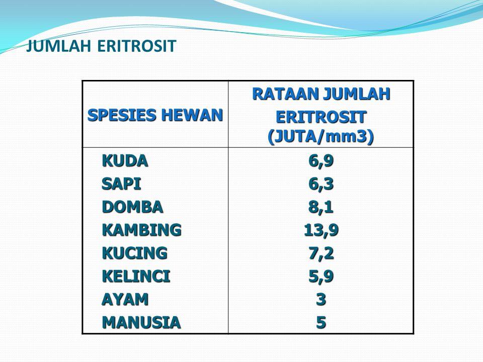 JUMLAH ERITROSIT SPESIES HEWAN RATAAN JUMLAH ERITROSIT (JUTA/mm3) KUDASAPIDOMBAKAMBINGKUCINGKELINCIAYAMMANUSIA6,96,38,113,97,25,935