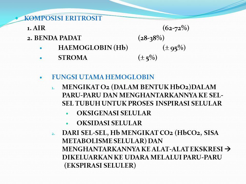 KOMPOSISI ERITROSIT 1. AIR (62-72%) 2. BENDA PADAT(28-38%) HAEMOGLOBIN (Hb)(  95%) STROMA(  5%) FUNGSI UTAMA HEMOGLOBIN 1. MENGIKAT O2 (DALAM BENTUK