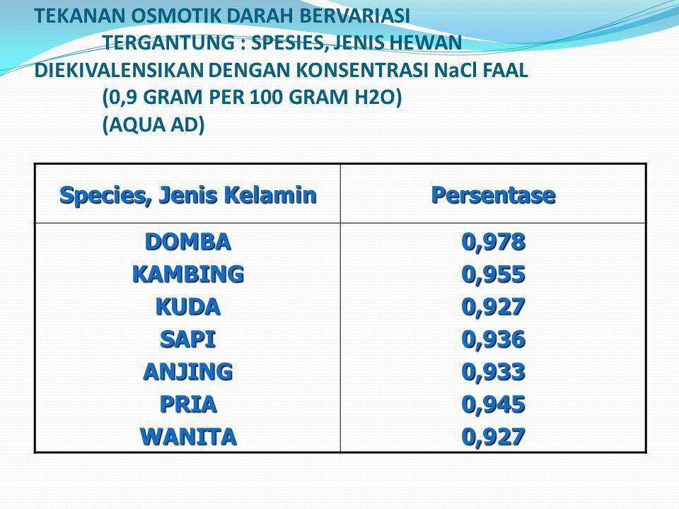TEKANAN OSMOTIK DARAH BERVARIASI TERGANTUNG : SPESIES, JENIS HEWAN DIEKIVALENSIKAN DENGAN KONSENTRASI NaCl FAAL (0,9 GRAM PER 100 GRAM H2O) (AQUA AD)