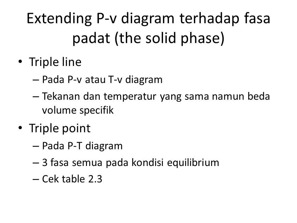 Extending P-v diagram terhadap fasa padat (the solid phase) Triple line – Pada P-v atau T-v diagram – Tekanan dan temperatur yang sama namun beda volume specifik Triple point – Pada P-T diagram – 3 fasa semua pada kondisi equilibrium – Cek table 2.3