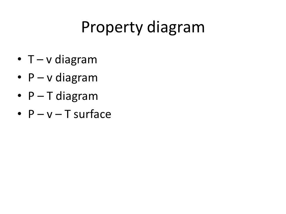 Property diagram T – v diagram P – v diagram P – T diagram P – v – T surface