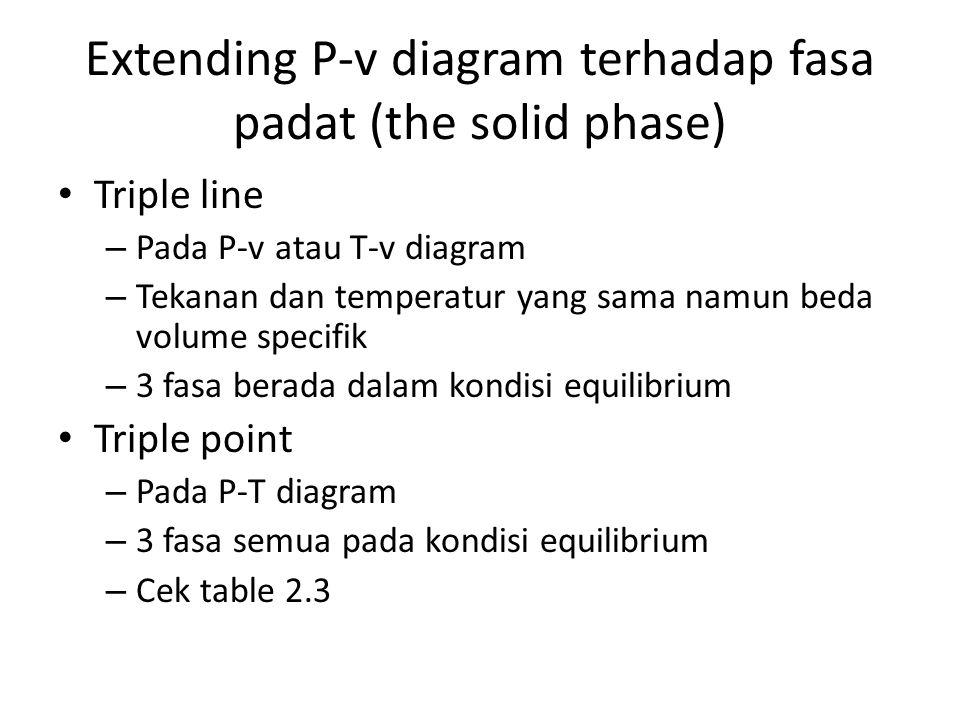 Extending P-v diagram terhadap fasa padat (the solid phase) Triple line – Pada P-v atau T-v diagram – Tekanan dan temperatur yang sama namun beda volu