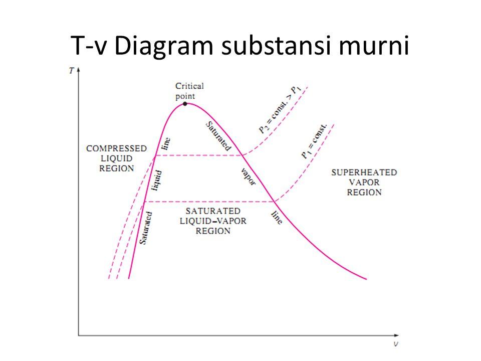 T-v Diagram substansi murni