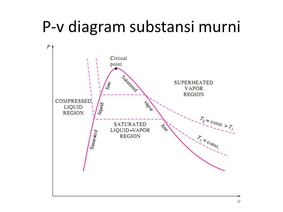 P-v diagram substansi murni