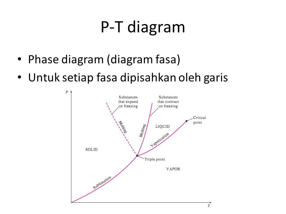 P-T diagram Phase diagram (diagram fasa) Untuk setiap fasa dipisahkan oleh garis