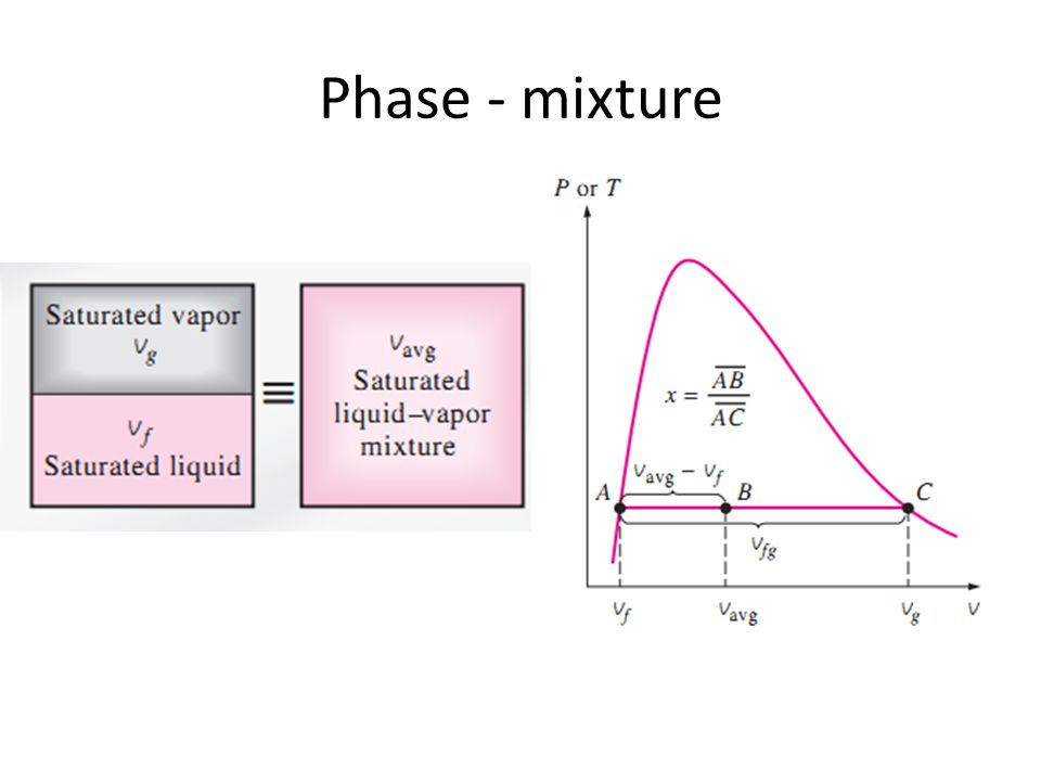 Phase - mixture