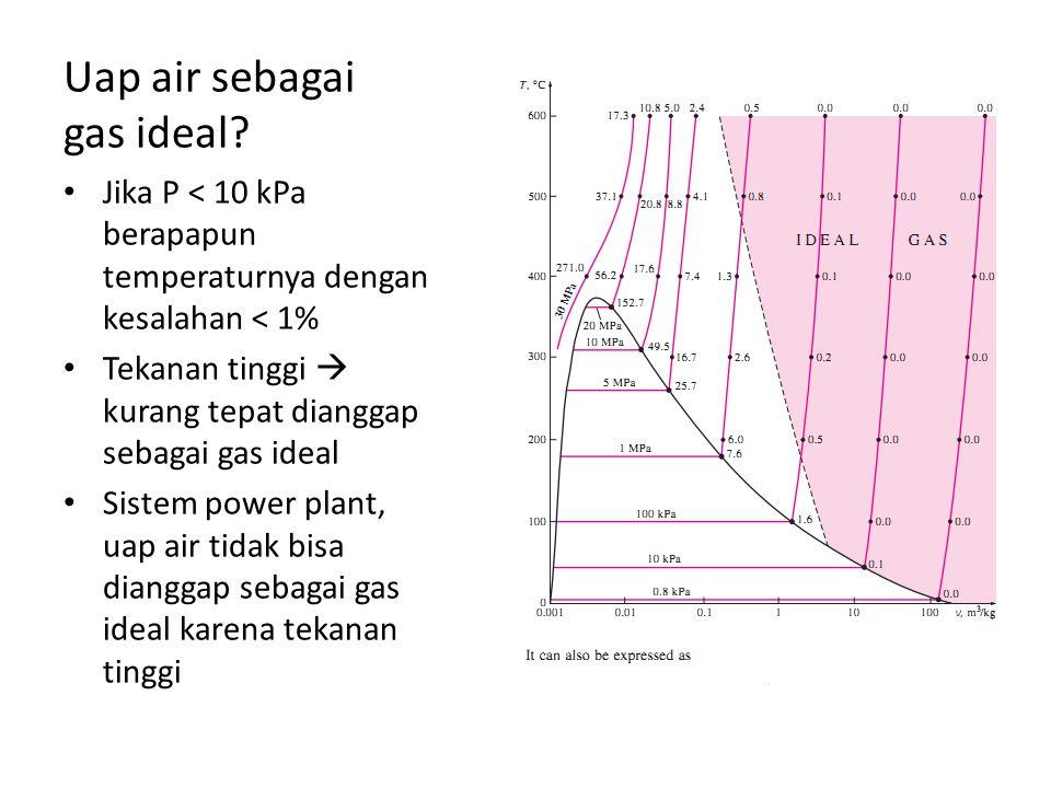 Uap air sebagai gas ideal? Jika P < 10 kPa berapapun temperaturnya dengan kesalahan < 1% Tekanan tinggi  kurang tepat dianggap sebagai gas ideal Sist