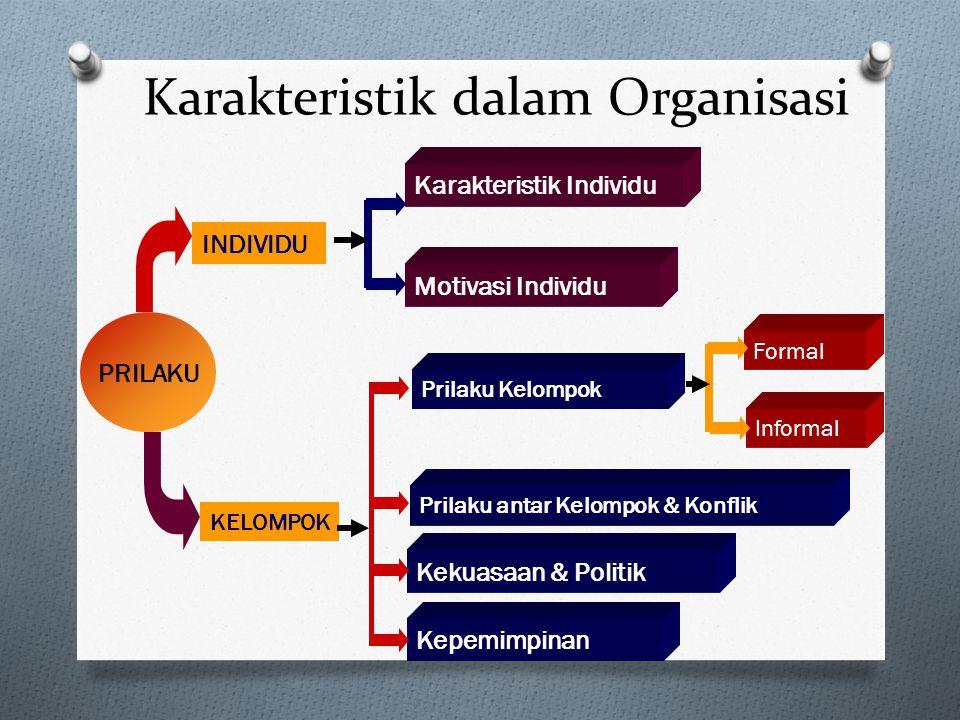 Karakteristik dalam Organisasi O Perilaku individu dan kelompok. O Struktur organisasi, yaitu desain dari hubungan antar pekerjaan di dalam suatu orga