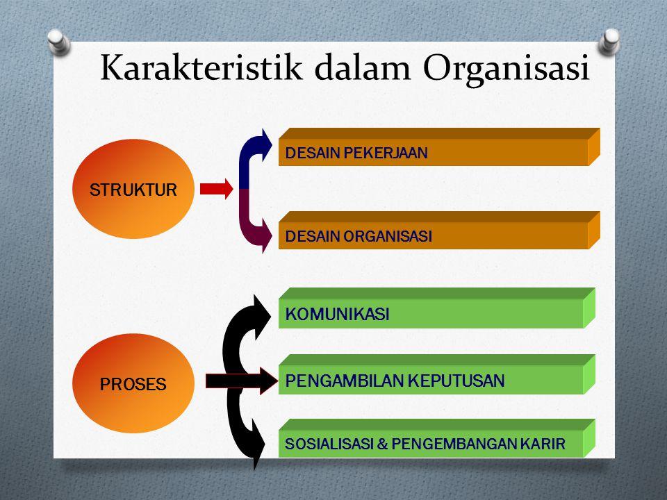 Karakteristik dalam Organisasi INDIVIDU KELOMPOK Karakteristik Individu Motivasi Individu PRILAKU Prilaku Kelompok Prilaku antar Kelompok & Konflik Ke