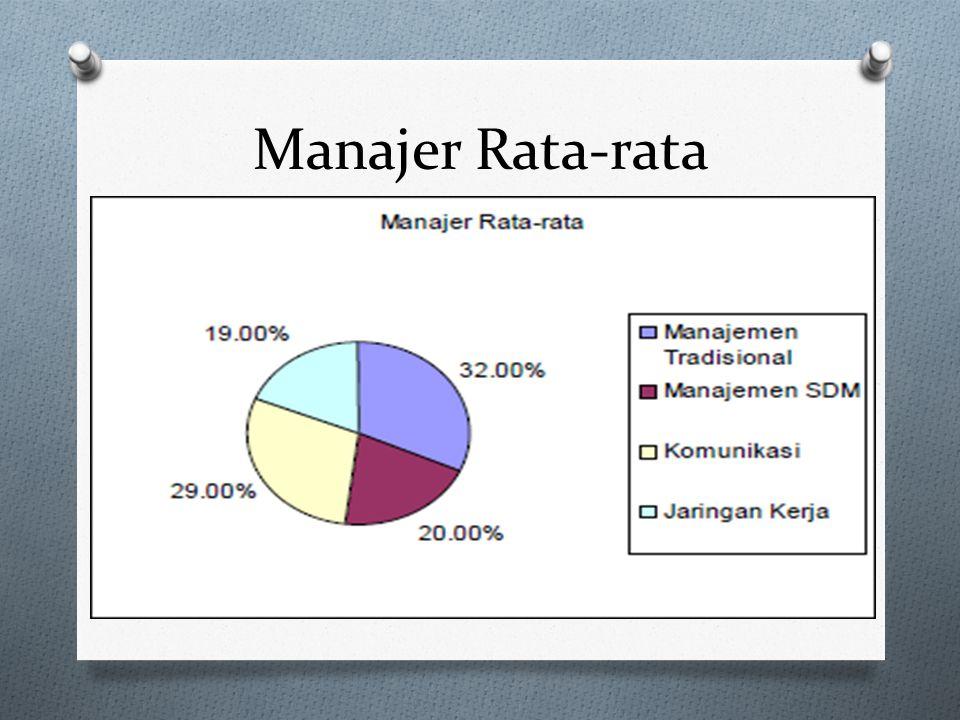 O Hasil tersebut dibagi berdasarkan kategori sebagai berikut : O Manajer Rata-rata : Berdasarkan kemampuan manajer lebih kepada sistem manajemen tradi