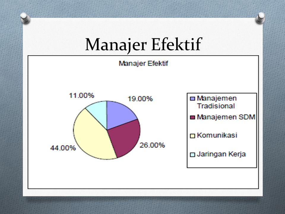 Manajer Sukses