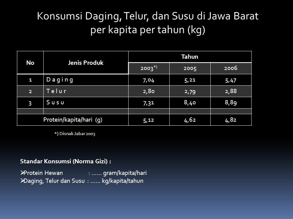 Konsumsi Daging, Telur, dan Susu di Jawa Barat per kapita per tahun (kg) NoJenis Produk Tahun 2003 *) 20052006 1Daging7,045,215,47 2Telur2,802,792,88