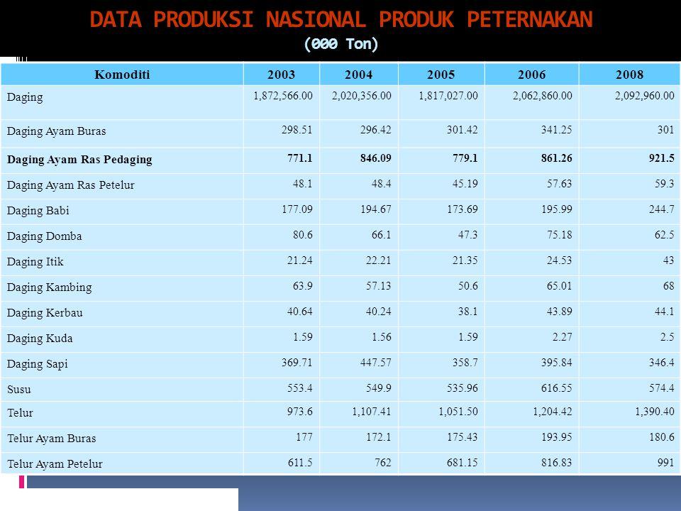 DATA PRODUKSI NASIONAL PRODUK PETERNAKAN (000 Ton) Komoditi20032004200520062008 Daging 1,872,566.002,020,356.001,817,027.002,062,860.002,092,960.00 Da