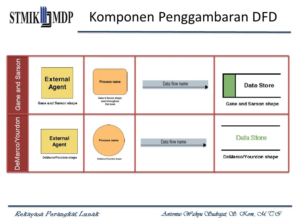 Rekayasa Perangkat Lunak Antonius Wahyu Sudrajat, S. Kom., M.T.I Komponen Penggambaran DFD Gane and Sarson DeMarco/Yourdon