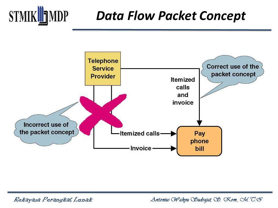 Rekayasa Perangkat Lunak Antonius Wahyu Sudrajat, S. Kom., M.T.I Data Flow Packet Concept