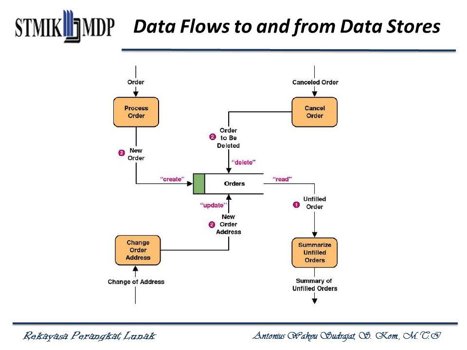 Rekayasa Perangkat Lunak Antonius Wahyu Sudrajat, S. Kom., M.T.I Data Flows to and from Data Stores